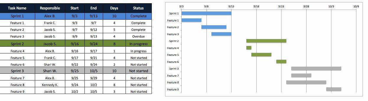 Release Plan Template Excel Release Plan Template Excel Fresh Free Agile Project