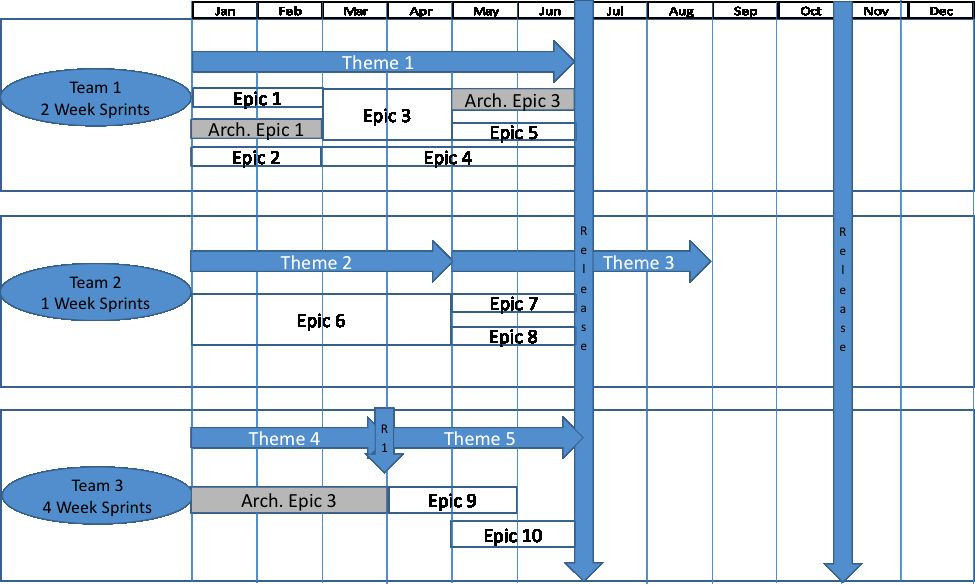Release Plan Template Excel Release Plan Template Excel Inspirational Agile Release Plan