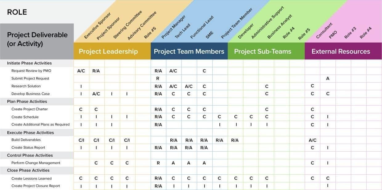 Resource Capacity Plan Template A Project Management Guide for Everything Raci