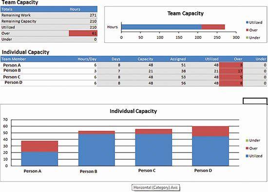 Resource Capacity Plan Template Resource Capacity Plan Template Luxury Download