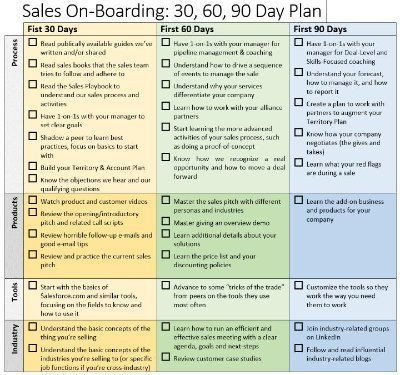 Sales Manager Business Plan Template Image Result for 30 60 90 Day Plan Template Sales Manager