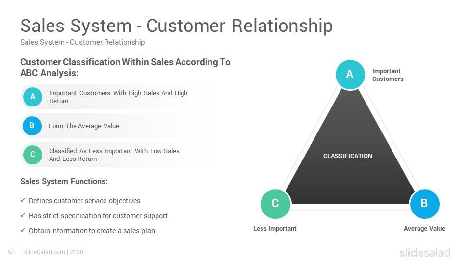 Sales Plan Template Ppt Sales Strategy Powerpoint Template Slidesalad In 2020