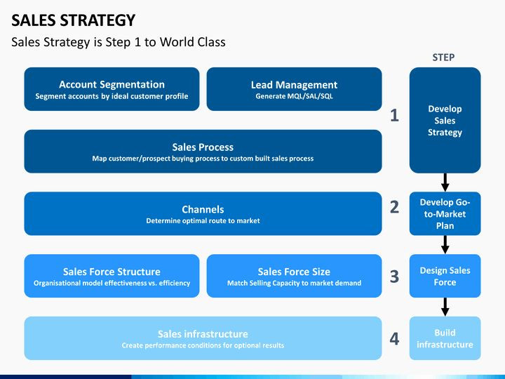 Sales Plan Template Ppt Strategy Plan Template Powerpoint New Sales Strategy