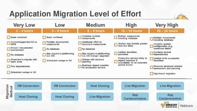 Server Upgrade Project Plan Template Aws Migration Planning Roadmap 16 638 638—359 Pixels