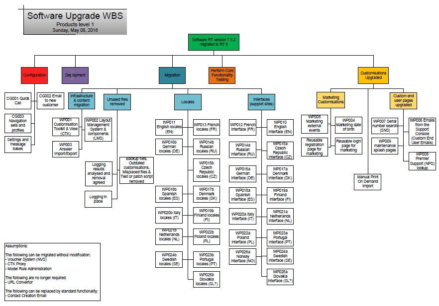 Server Upgrade Project Plan Template Pin On Wbs