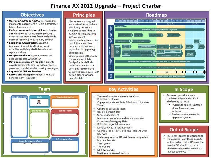 Server Upgrade Project Plan Template Templatep 736—554