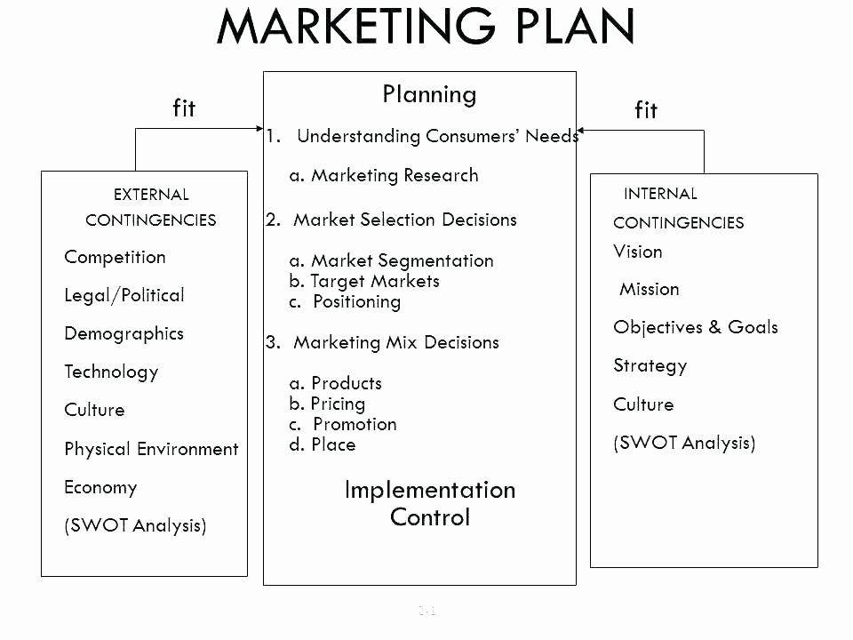 Simple Marketing Plan Template Word Simple Marketing Plan Template Word Inspirational Simple