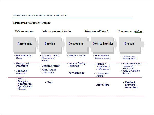 Simple Strategic Plan Template Image Result for Strategic Action Plan Template