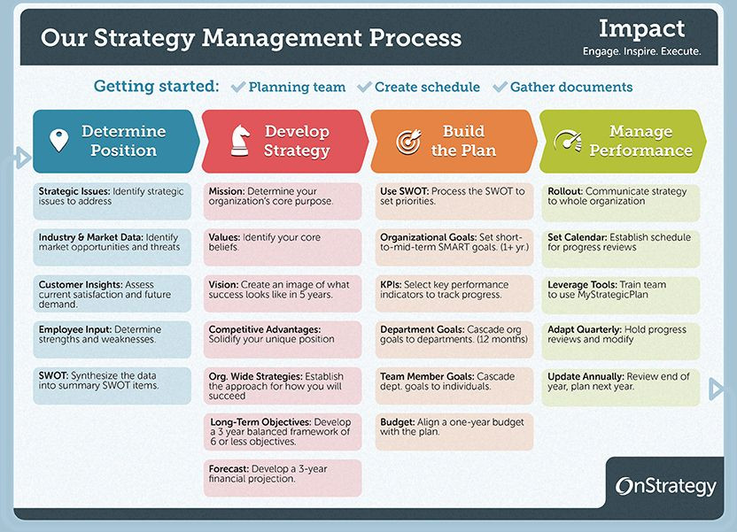 Simple Strategic Plan Template Pin by Riskisatrio On Pr In 2020