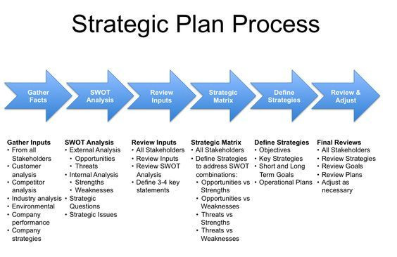 Simple Strategic Plan Template Strategy Plan Template