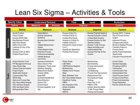 Six Sigma Project Plan Template Lean Six Sigma Projects Strategy Linkage 23 728 728—546