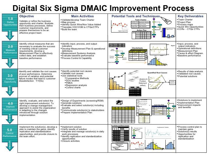 Six Sigma Project Plan Template Pin by Chen Sheunlin On Lean Six Sigma