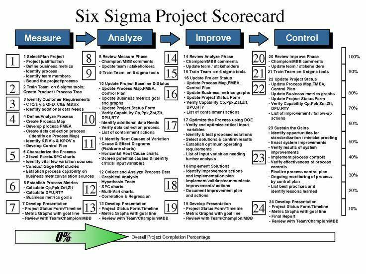 Six Sigma Project Plan Template Six Sigma Dmaic Methodology