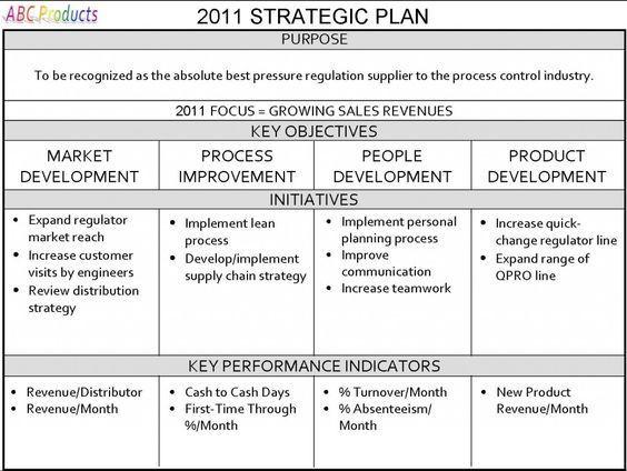 Small Business Strategic Planning Template Database Error