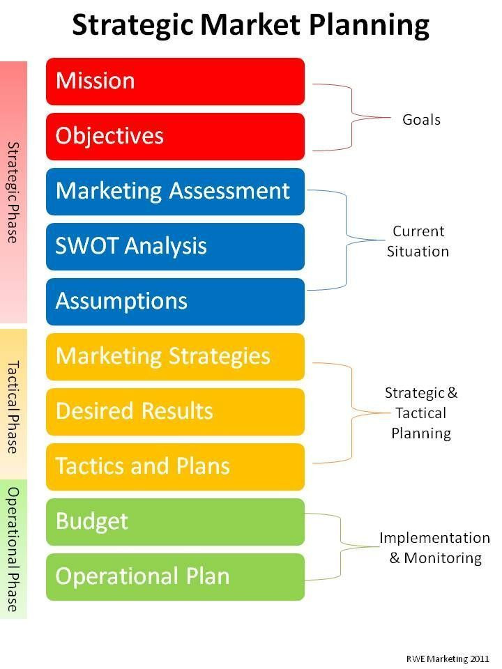 Small Business Strategic Planning Template Marketing Plan Small Business