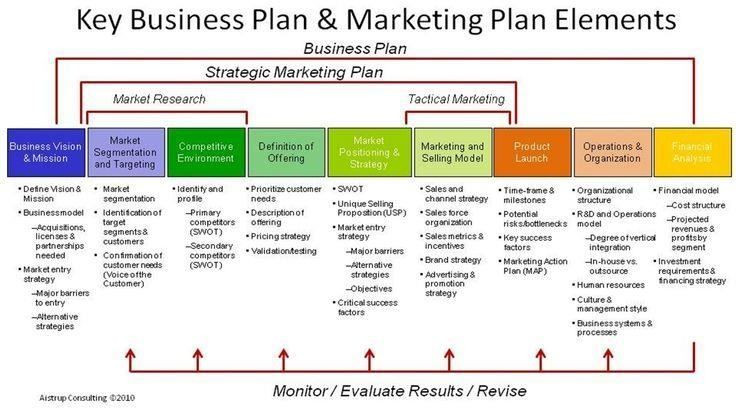 Small Business Strategic Planning Template Small Business Plan Outline