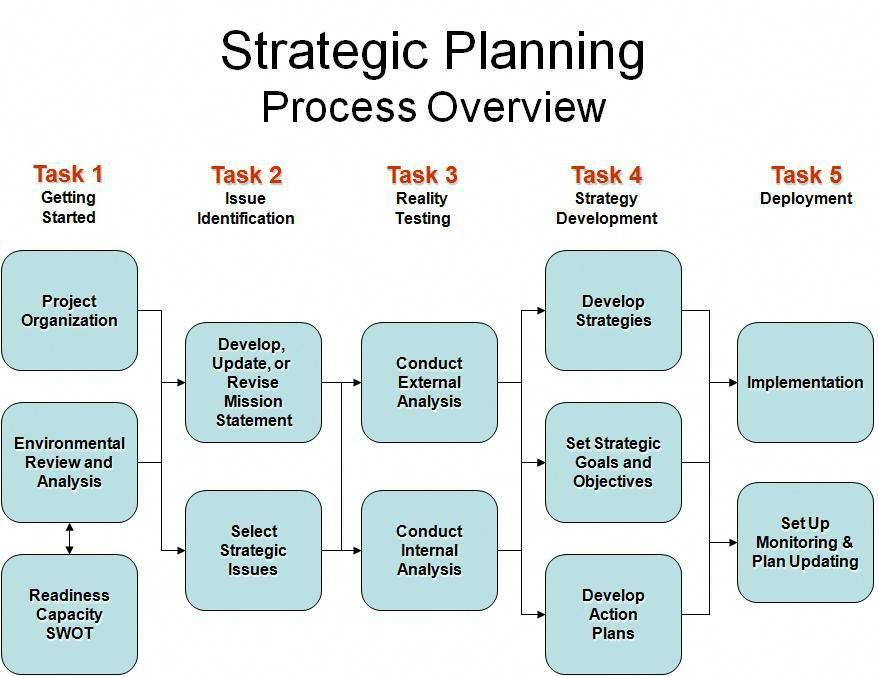 Small Business Strategic Planning Template Stanford Business School Process Overview
