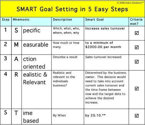 Smart Action Plan Template Smart Goals Template for Teachers