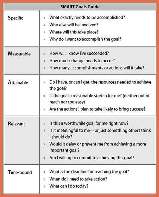 Smart Goal Action Plan Template Smart Goal Setting Strategy