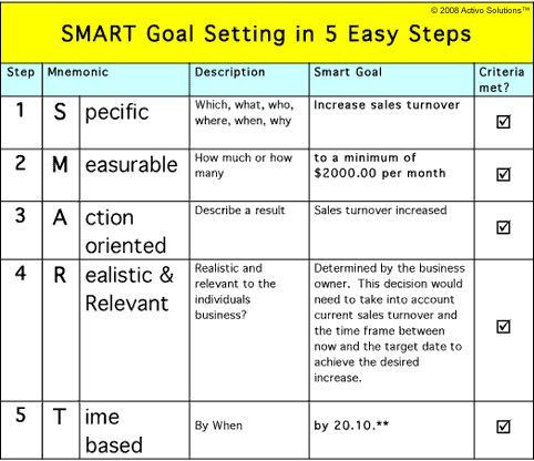 Smart Goal Action Plan Template Smart Goals Template for Teachers