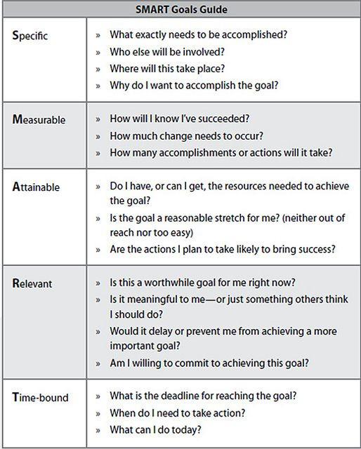 Smart Goal Action Plan Template Smart Goals Template