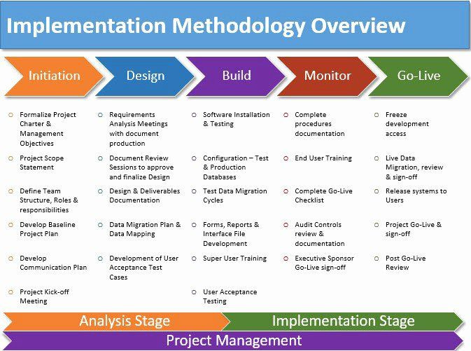 Software Training Plan Template software Deployment Plan Template Beautiful Service Training
