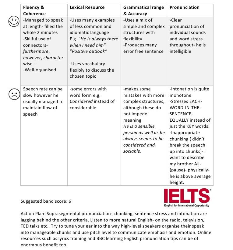 Sounds Sensible Lesson Plan Template Ielts Speaking Sample & Feedback Mohmad Describe A Member