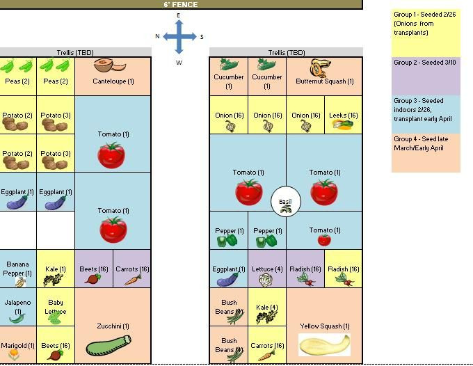 Square Foot Garden Planting Template Square Foot Gardening Plan – Suburbs Of north Texas