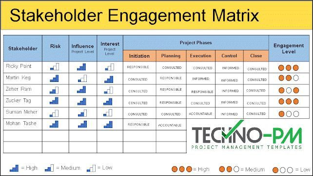Stakeholder Management Plan Template Excel Management Stakeholder Management Plan Template