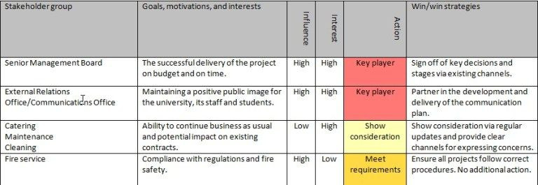 Stakeholder Management Plan Template Excel Stakeholder Management