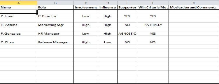 Stakeholder Management Plan Template Excel Stakeholder Management Plan Template Excel