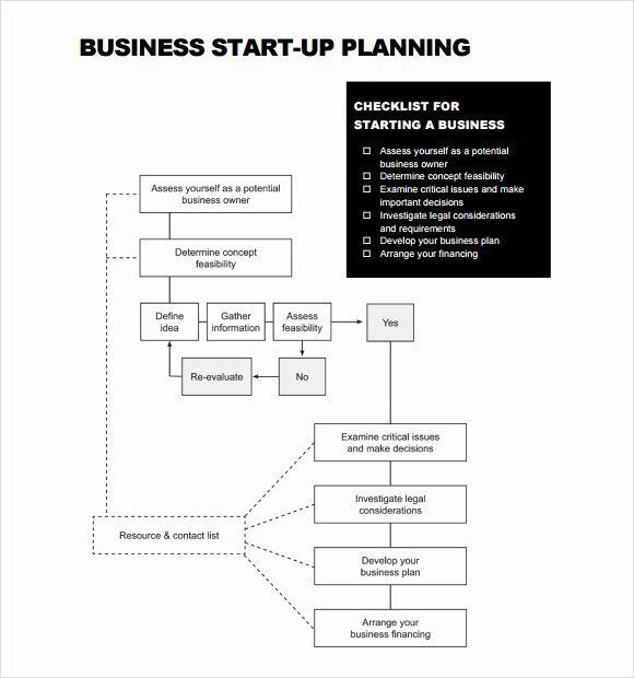 Startup Marketing Plan Template Startup Marketing Plan Template Luxury 7 Startup Business