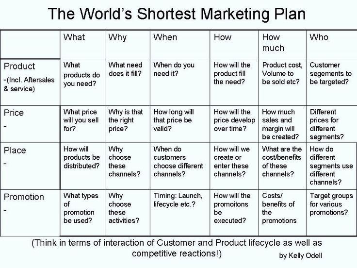 Startup Marketing Plan Template Startups Plan social Media Marketing In 2020