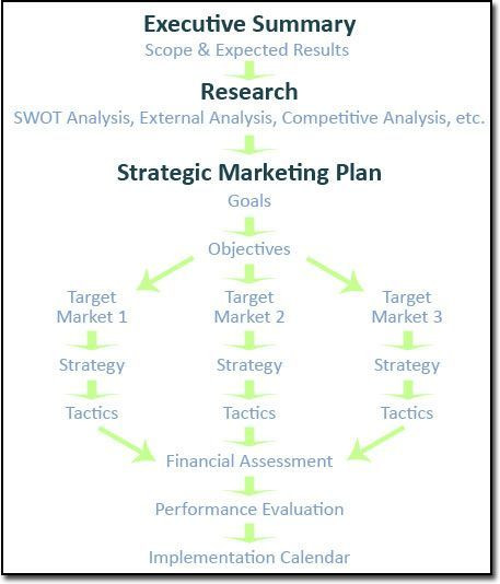 Startup Marketing Plan Template the Quickmba Has A Great Marketing Plan Template Use This