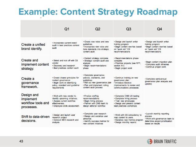 Strategic Plan Reporting Template Content Strategy Recherche Google