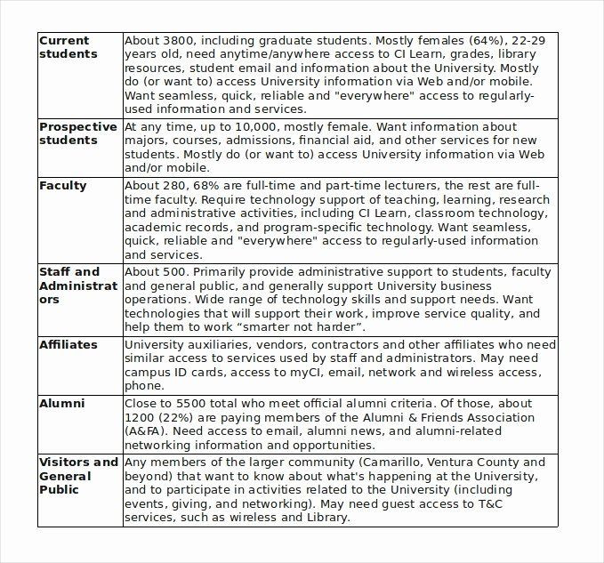 Strategic Plan Reporting Template Information Technology Planning Template Fresh 15 It