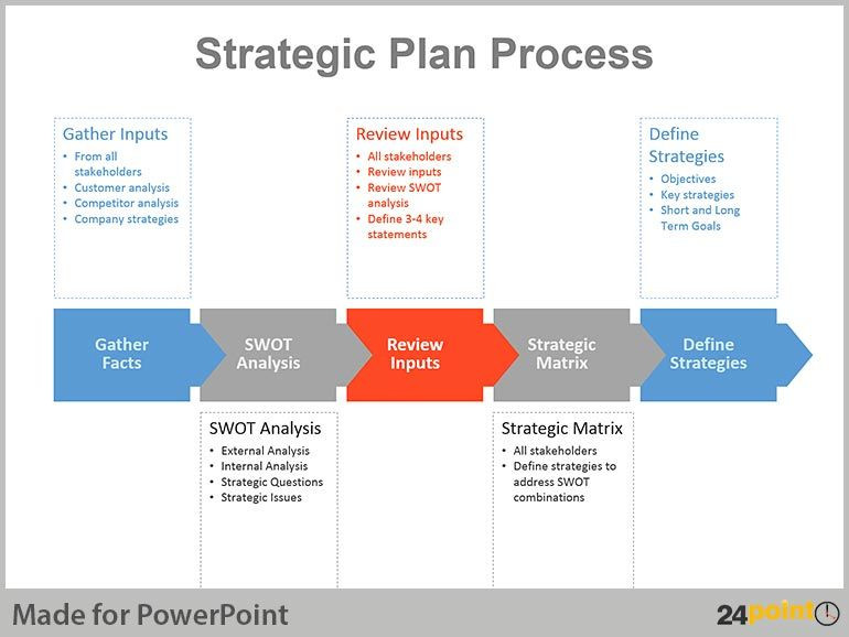Strategic Plan Template Ppt Real Life Examples Of Strategic Planning Charts In