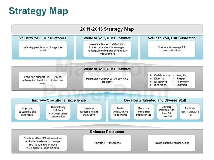 Strategic Plan Template Ppt Strategy Map Editable Powerpoint Template