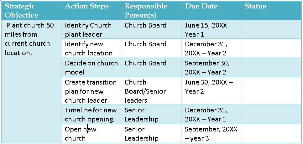 Strategic Planning for Churches Template 7 Steps to Implementing Church Strategy
