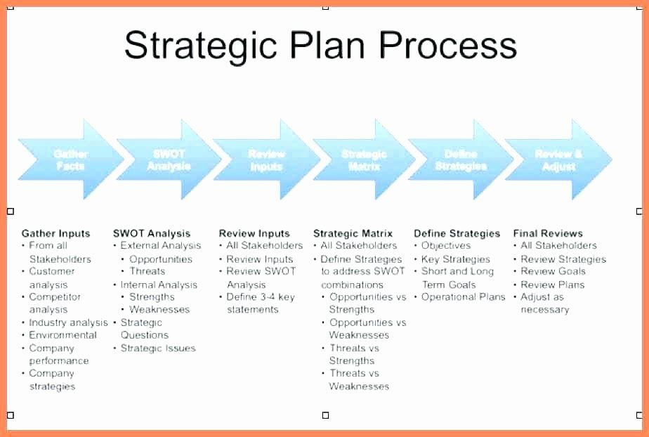 Strategic Planning for Churches Template Ministry Strategic Plan Template Best Church Business