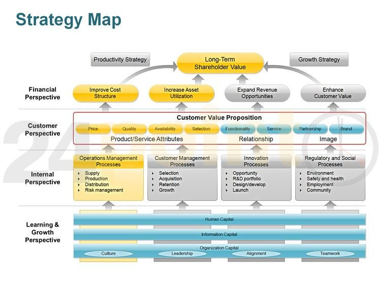 Strategic Planning Template Ppt A Strategy Map