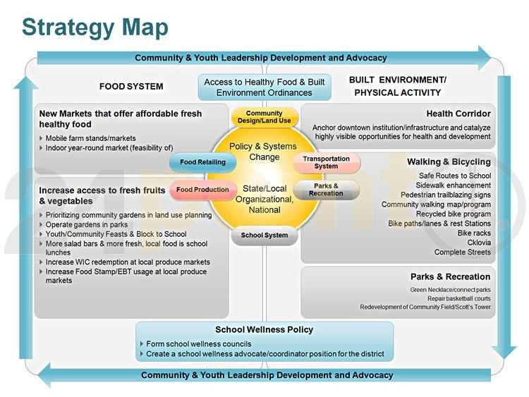 Strategic Planning Template Ppt Strategic Planning Charts