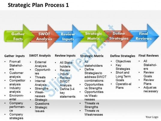 Strategic Planning Timeline Template Check Out This Amazing Template to Make Your Presentations