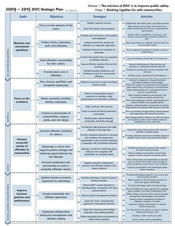 Strategic Planning Timeline Template Free Strategic Plan Examples