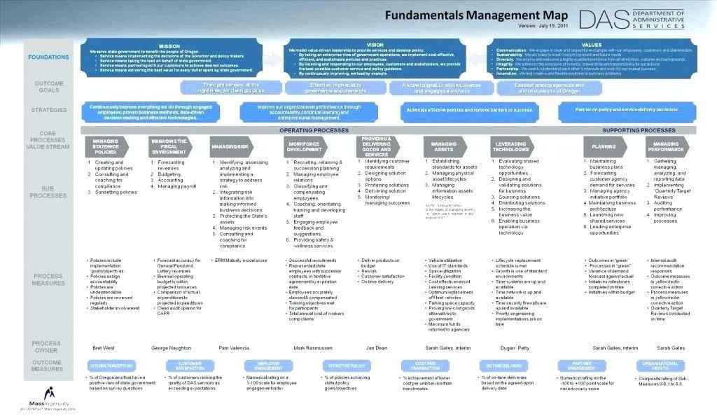 Strategic Planning Timeline Template Human Resources Strategy Template Business Strategic Plan