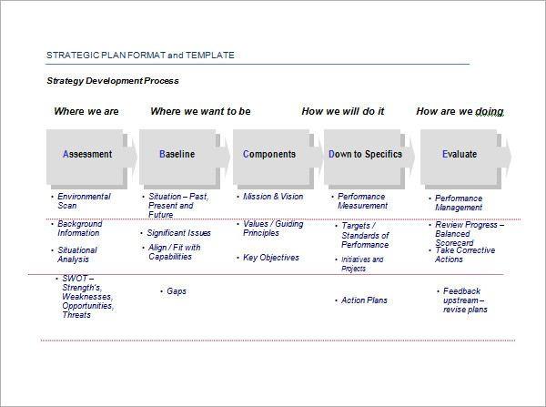 Strategic Planning Timeline Template Image Result for Strategic Action Plan Template