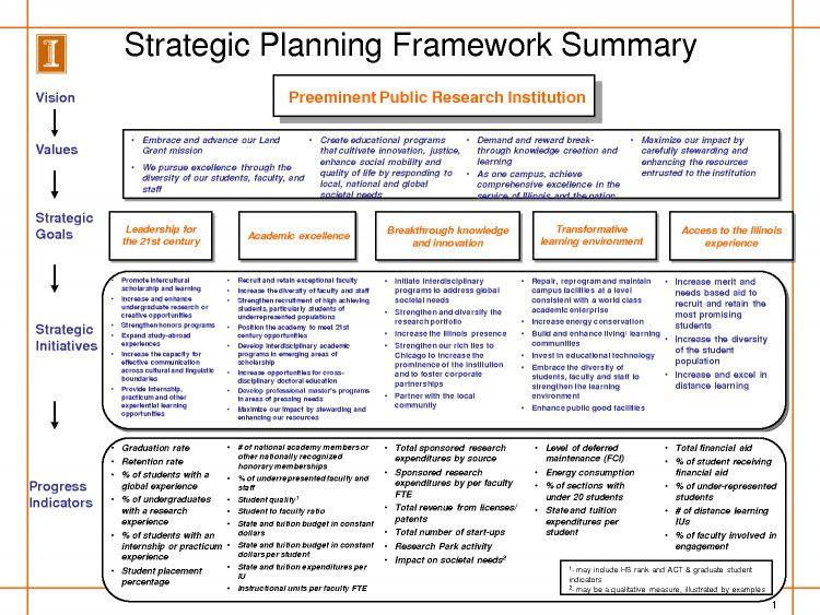 Strategic Planning Timeline Template Strategic Plan Timeline Template Unique Image Result for