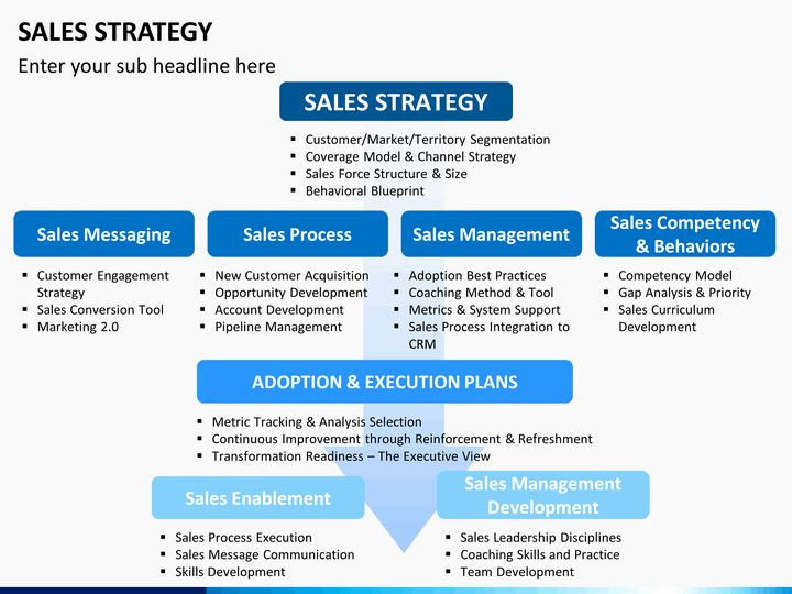 Strategy Plan Template Powerpoint Sales Manager Business Plan Template Inspirational Sales