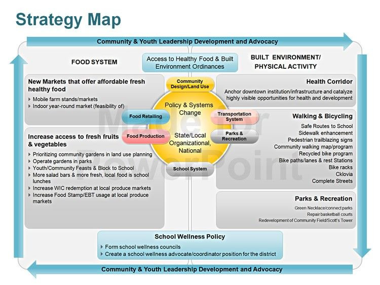 Strategy Plan Template Powerpoint Strategy Map Editable Powerpoint Template