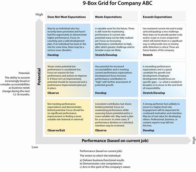 Succession Planning Template for Managers Succession Planning Template for Managers Lovely 9 Box Grid